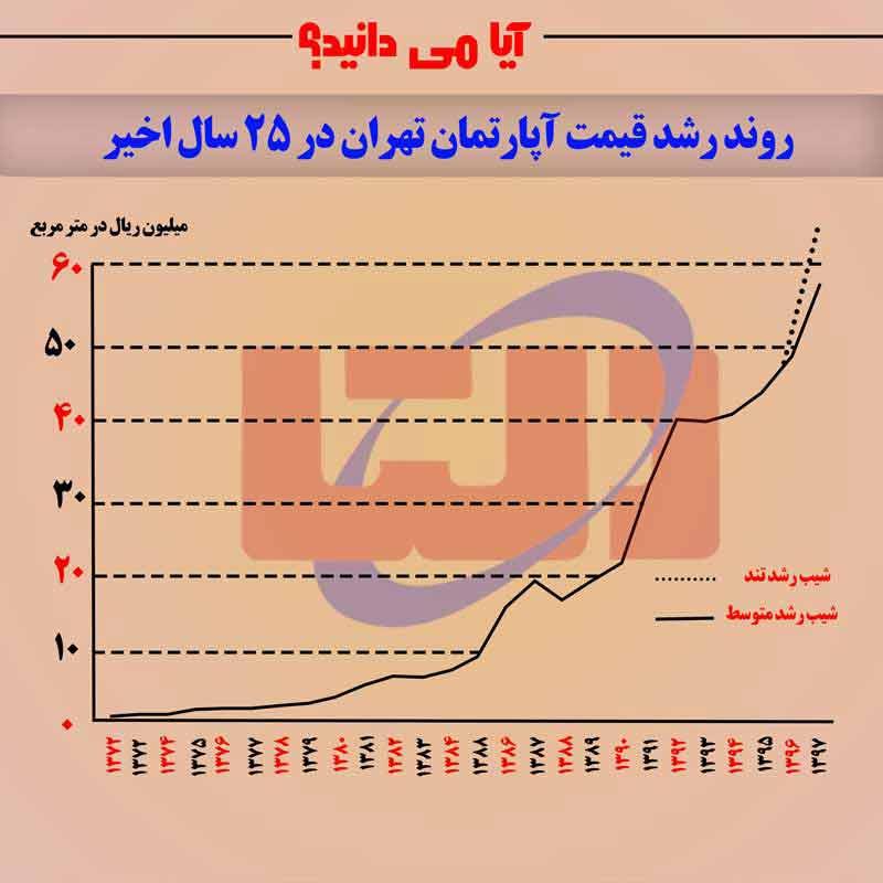 رشد عجیب قیمت آپارتمان تهران در 25 سال اخیر
