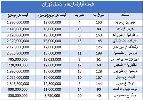 قیمت آپارتمانهای شمال تهران