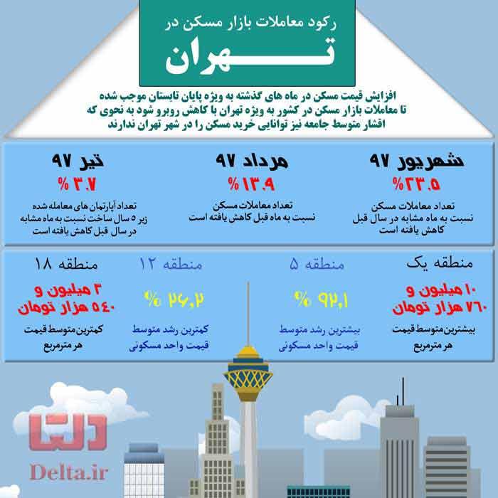 رکود معاملات بازار مسکن در تهران