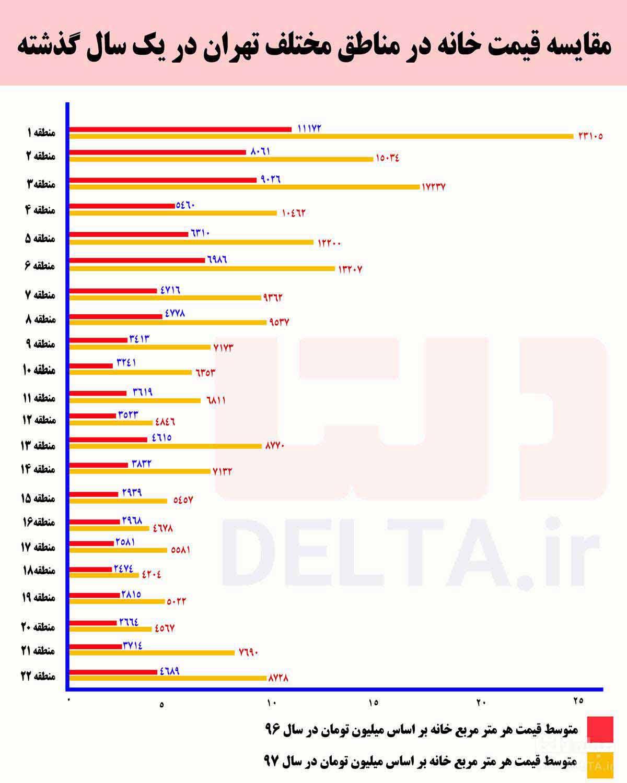 مقایسه قیمت خانه در مناطق مختلف تهران در یک سال گذشته