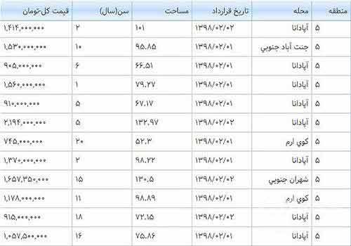 کدام منطقه تهران
