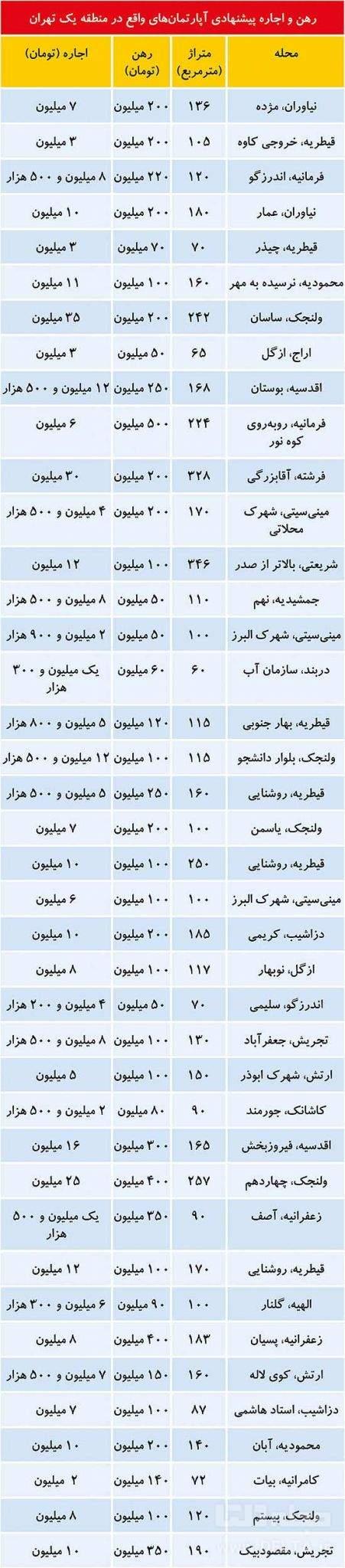 قیمت آپارتمان شمال تهران