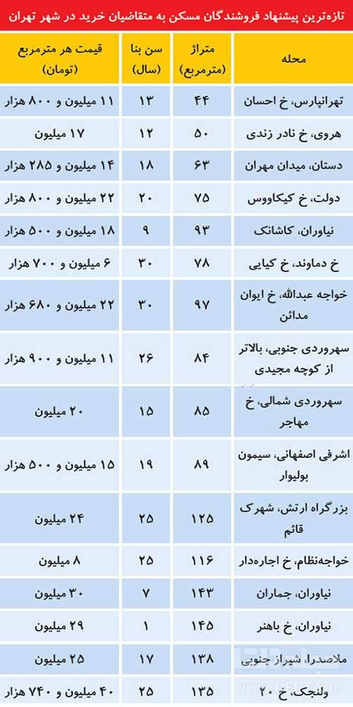 قیمت آپارتمان تهران