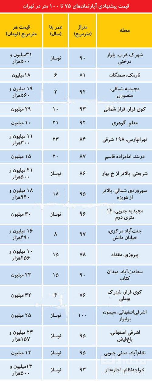 قيمت آپارتمان در تهران