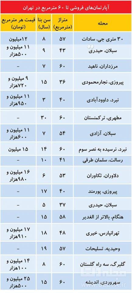 قیمت آپارتمان نقلی در تهران