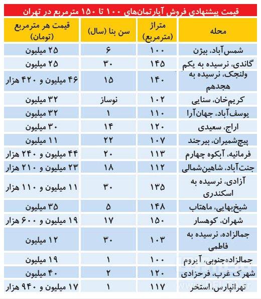 مظنه آپارتمان های 100 متری در تهران