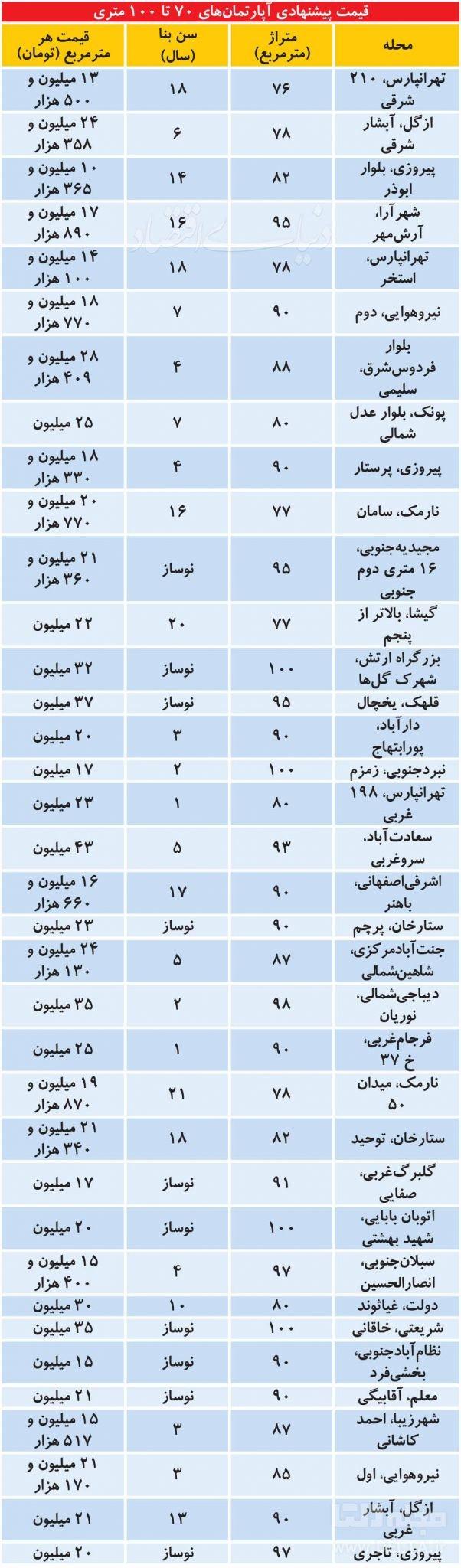 جدیدترین قیمت آپارتمان در تهران