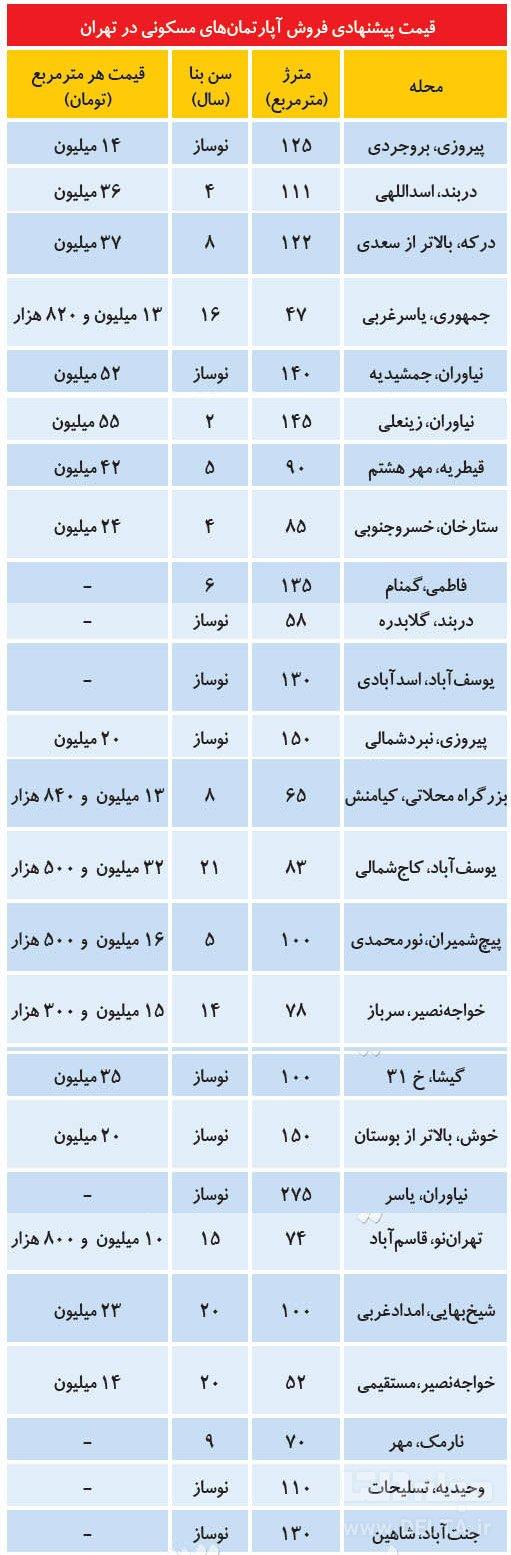 قیمت پیشنهادی آپارتمان در تهران