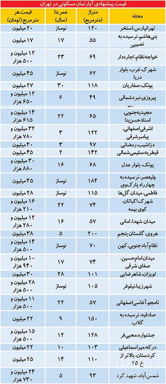 قیمت پیشنهادی آپارتمان های مسکونی در تهران