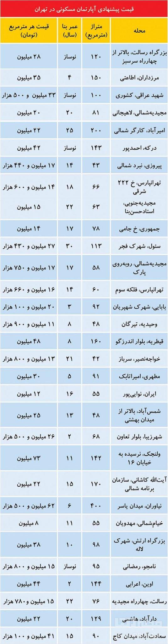 قیمت آپارتمان های مسکونی در تهران