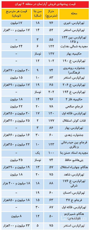 قیمت روز آپارتمان در شرق تهران