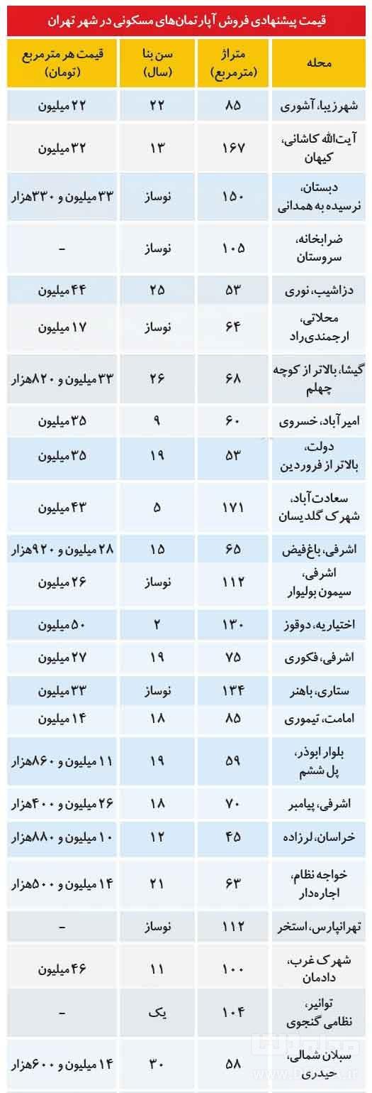 قیمت-مسکن-در-مناطق-مختلف-تهران