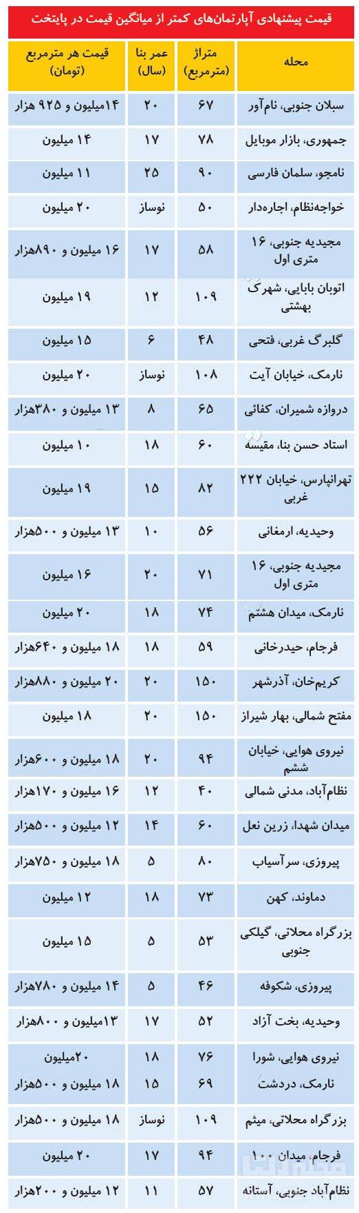 قیمت آپارتمان در تهران