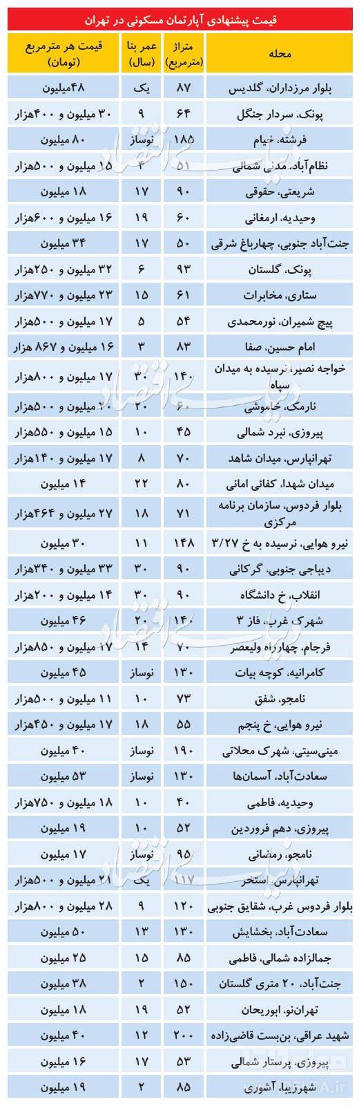 مظنه خرید آپارتمان در تهران