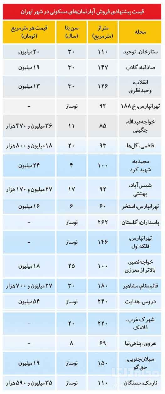 قیمت خرید و فروش آپارتمان در تهران