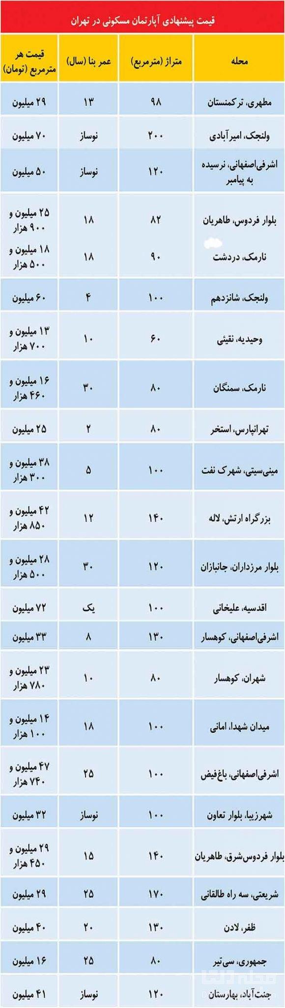 قیمت-های-شهریوری-مسکن-در-تهران