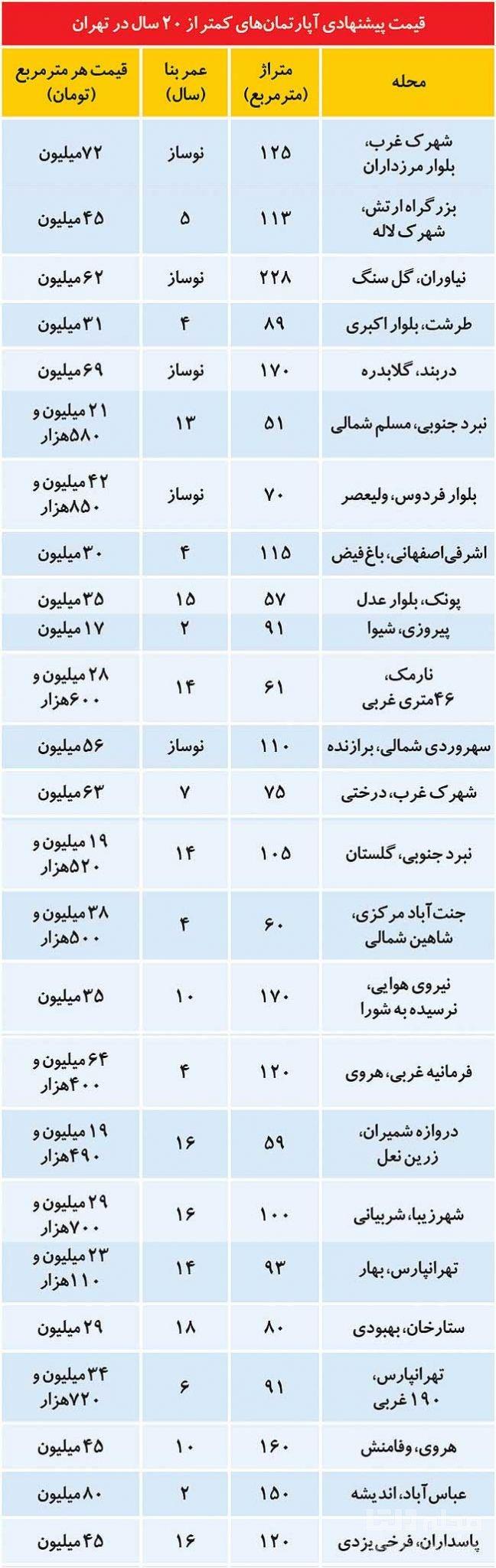 خرید-و-فروش-خانه-و-آپارتمان-در-تهران