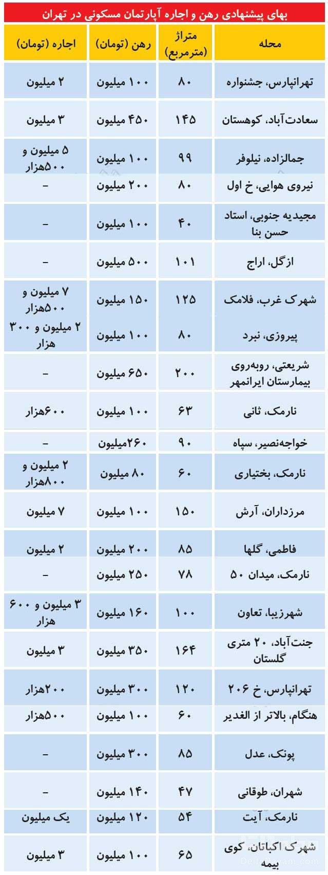 قیمت-آپارتمان-مسکونی-در-تهران