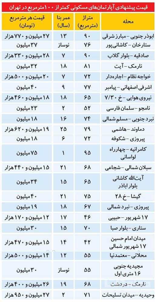 قیمت-های-پاییزی-خانه-در-تهران