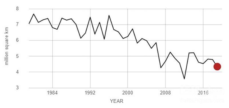 گرمایش جهانی یخ های شمالی