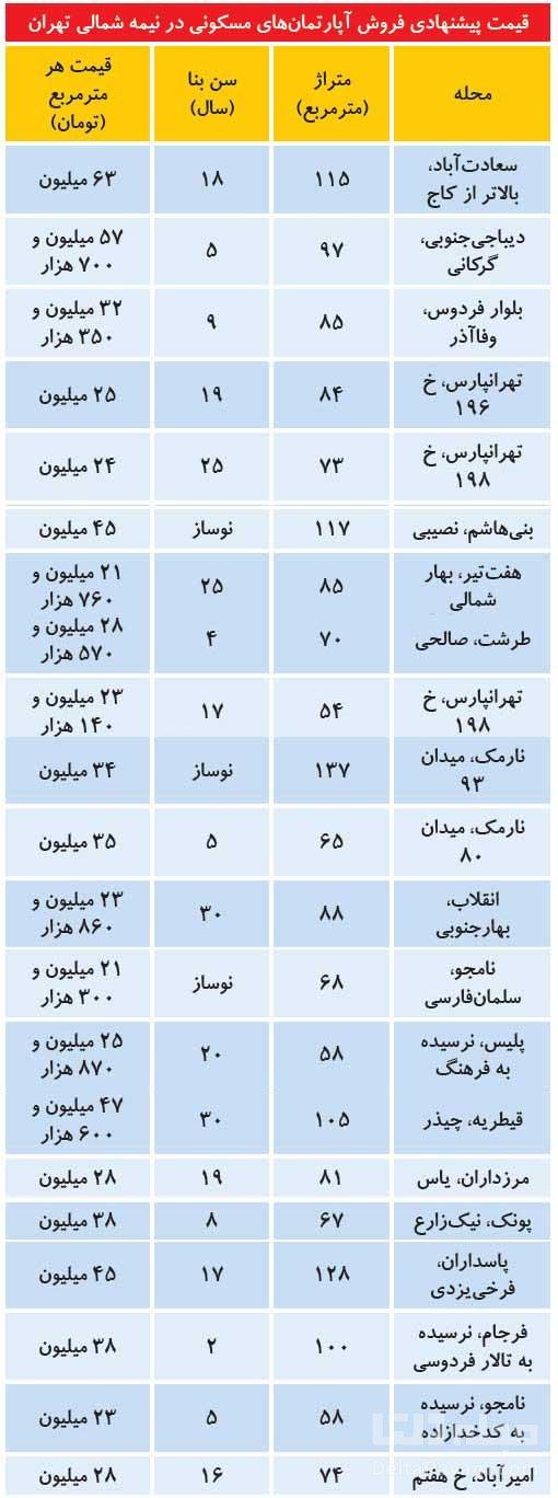 قیمت-آپارتمان-در-شمال-تهران قیمت فروش آپارتمان مسکونی