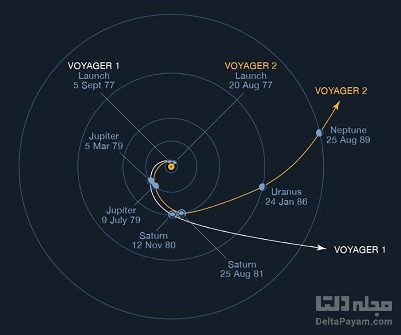 مسیرفضاپیمای وویجر
