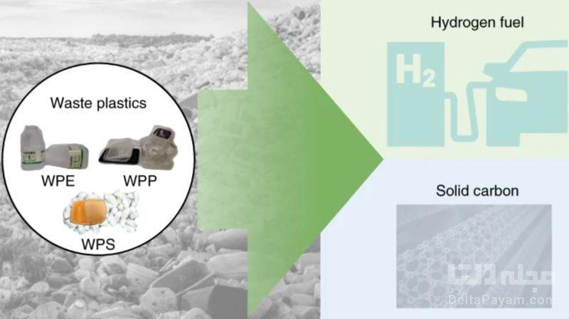 تبدیل زباله پلاستیکی به گاز هیدروژن و نانولولههای کربنی